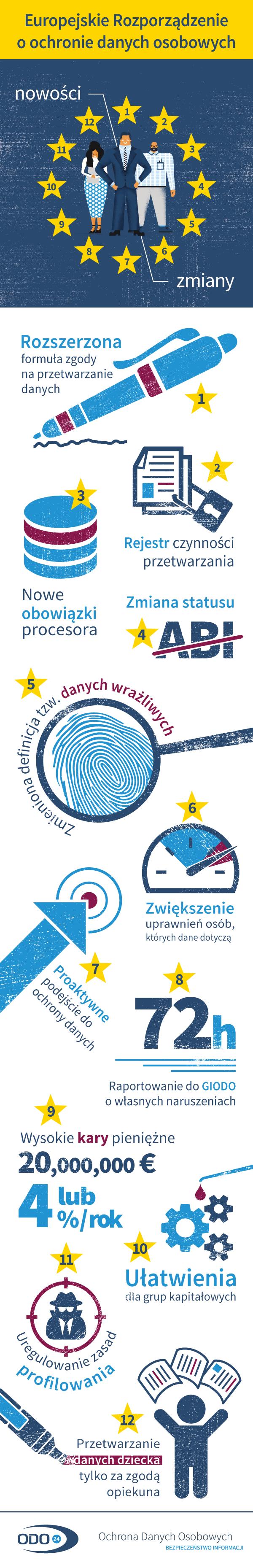 Infografika RODO - ODO 24