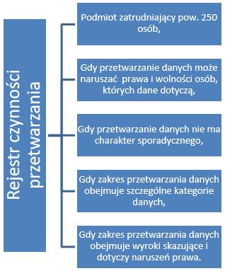 aca6c4b5b3c587 Rejestr czynności przetwarzania - nowość którą wprowadza RODO - ODO24.pl